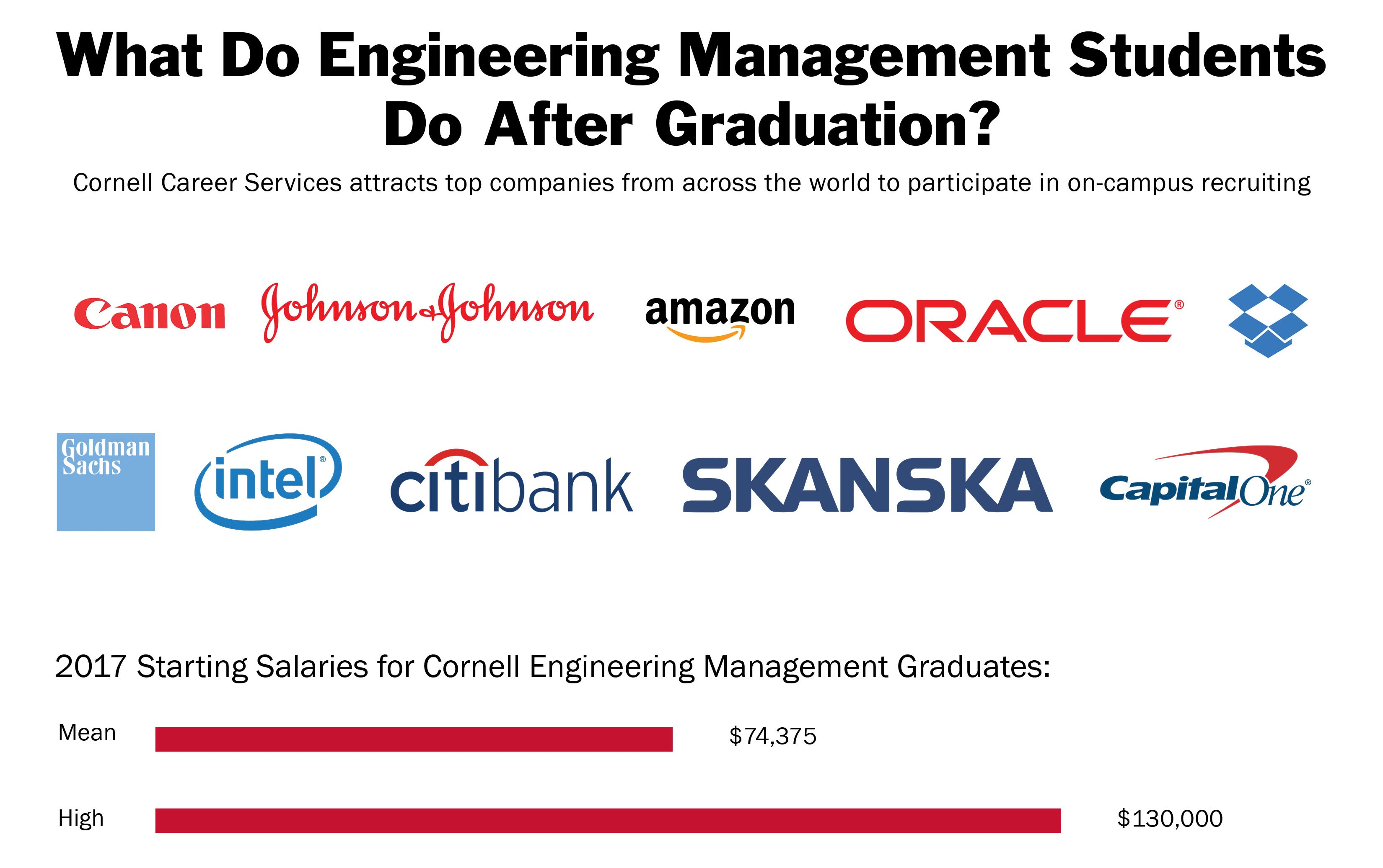Where do Engineering Management students go after graduation? Cornell Career Services attracts top companies from across the world to participate in on-campus recruiting.  Canon Johnson & Johnson Amazon Oracle Dropbox Goldman Sachs Intel Citibank Skanska Capital One 2017 Starting Salaries for Cornell Engineering Management Graduates: Mean: $74,375 High: $130,000