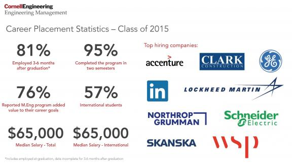 Career Placement Statistics – Class of 2015  81% Employed 3-6 months after graduation* 95% Completed the program in two semesters 76% Reported M.Eng. program added value to their career goals 57% International students $65,000 Median Salary – Total $65,000 Median Salary – International  *Includes employed at graduation, data incomplete for 3-6 months after graduation  Top hiring companies Accenture Clark Construction GE LinkedIn Lockheed Martin Northrop Grumman Schneider Electric Skanska WSP