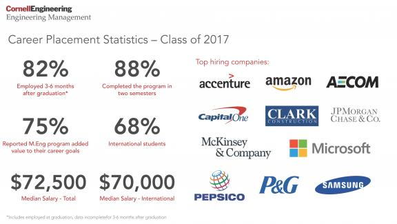 Career Placement Statistics – Class of 2017  82% Employed 3-6 months after graduation* 88% Completed the program in two semesters 75% Reported M.Eng. program added value to their career goals 68% International students $72,500 Median Salary – Total $70,000 Median Salary – International  *Includes employed at graduation, data incomplete for 3-6 months after graduation  Top hiring companies Accenture Amazon Aecom CapitalOne Clark Construction JPMorgan Chase&Co. McKinsey & Company Microsoft Pepsico P&G Samsung