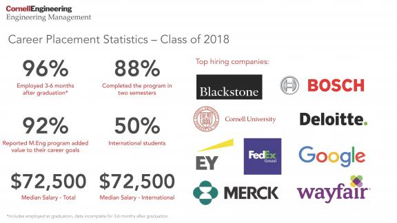 Career Placement Statistics – Class of 2018  96% Employed 3-6 months after graduation* 88% Completed the program in two semesters 92% Reported M.Eng. program added value to their career goals 50% International students $72,500 Median Salary – Total $72,500 Median Salary – International  *Includes employed at graduation, data incomplete for 3-6 months after graduation  Top hiring companies Blackstone Bosch Cornell University Deloitte EY FedEx Google Merck Wayfair