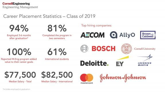 Career Placement Statistics – Class of 2019  94% Employed 3-6 months after graduation* 81% Completed the program in two semesters 100% Reported M.Eng. program added value to their career goals 61% International students $77,500 Median Salary – Total $82,500 Median Salary – International  *Includes employed at graduation, data incomplete for 3-6 months after graduation  Top hiring companies AECOM AllyO Brown and Caldwell Bosch Cornell University Deloitte EY Lockheed Martin Mastercard Johnson & Johnson
